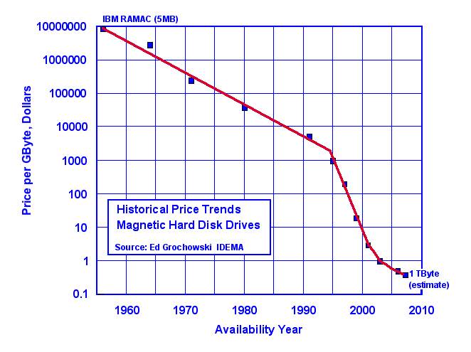 Hard drive costs over time
